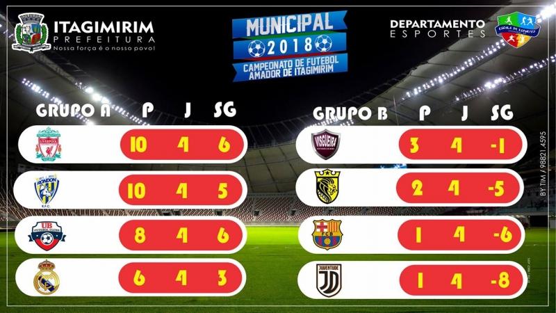 Tabela após o término da fase de grupos. (Departamento de Esportes)