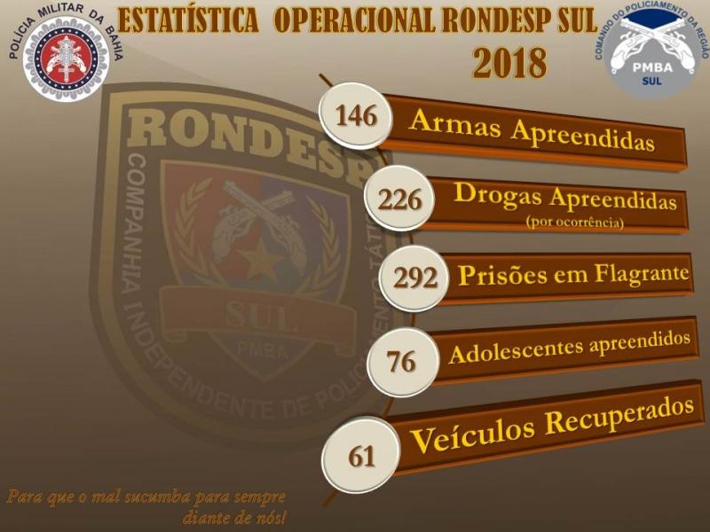 Balanço de operações da Rondesp Sul. (Divulgação)