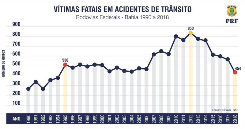 Número de mortes nas estradas da Bahia é o menor desde de 1995. (PRF)