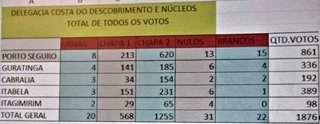 Resultado das votações por cidade do Núcleo. (Foto: Clic101)