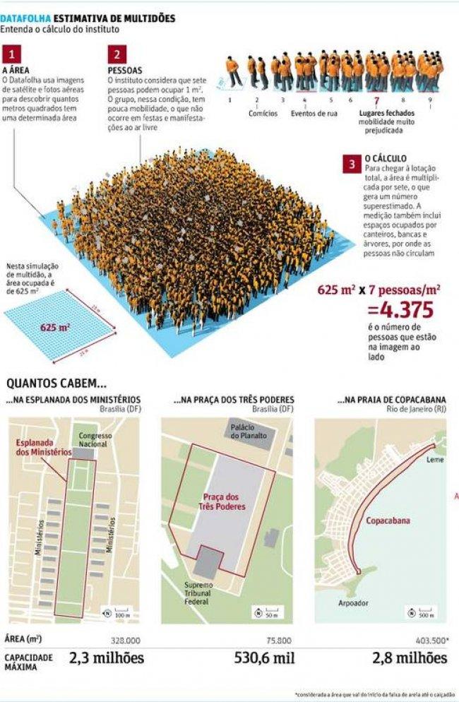 Equipe do DataFolha realizou estudo para fazer cálculo de multidão em diversas situações, inclusive comícios e manifestações ao ar livre